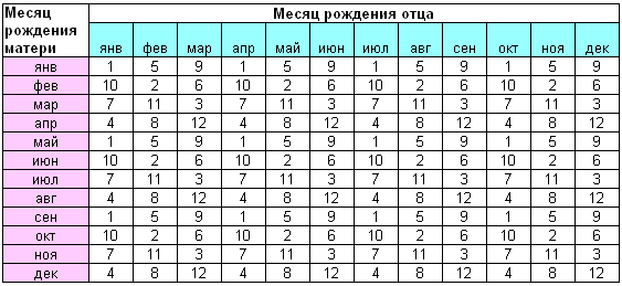 Таблица 1 - коэффициент пары по японскому методу