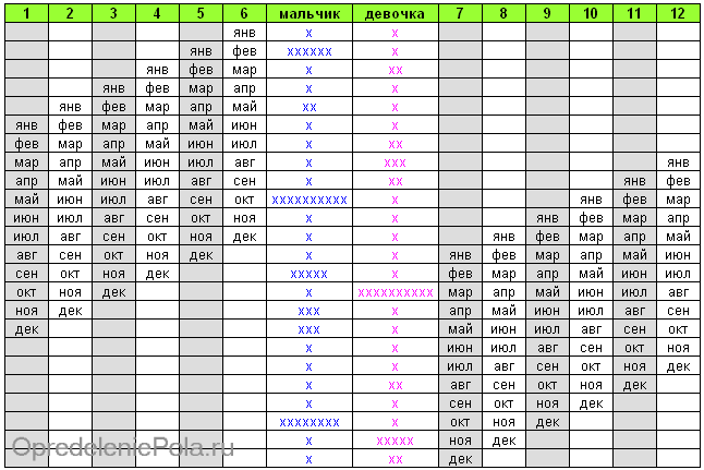 Таблица №2 для японского метода - кто родится по коэф-ту пары и месяцу зачатия